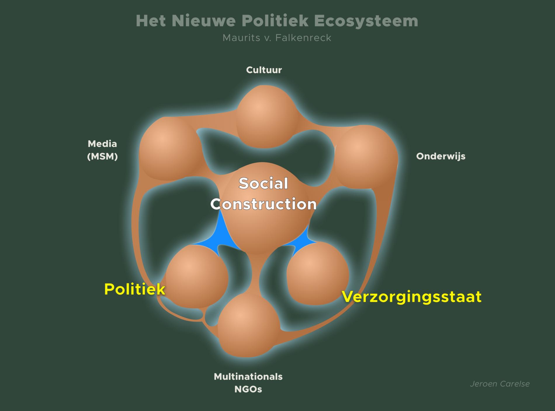 Het Nieuwe Politiek Ecosysteem
