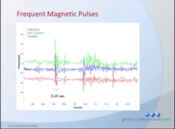 Frequent Magnetic Pulses
