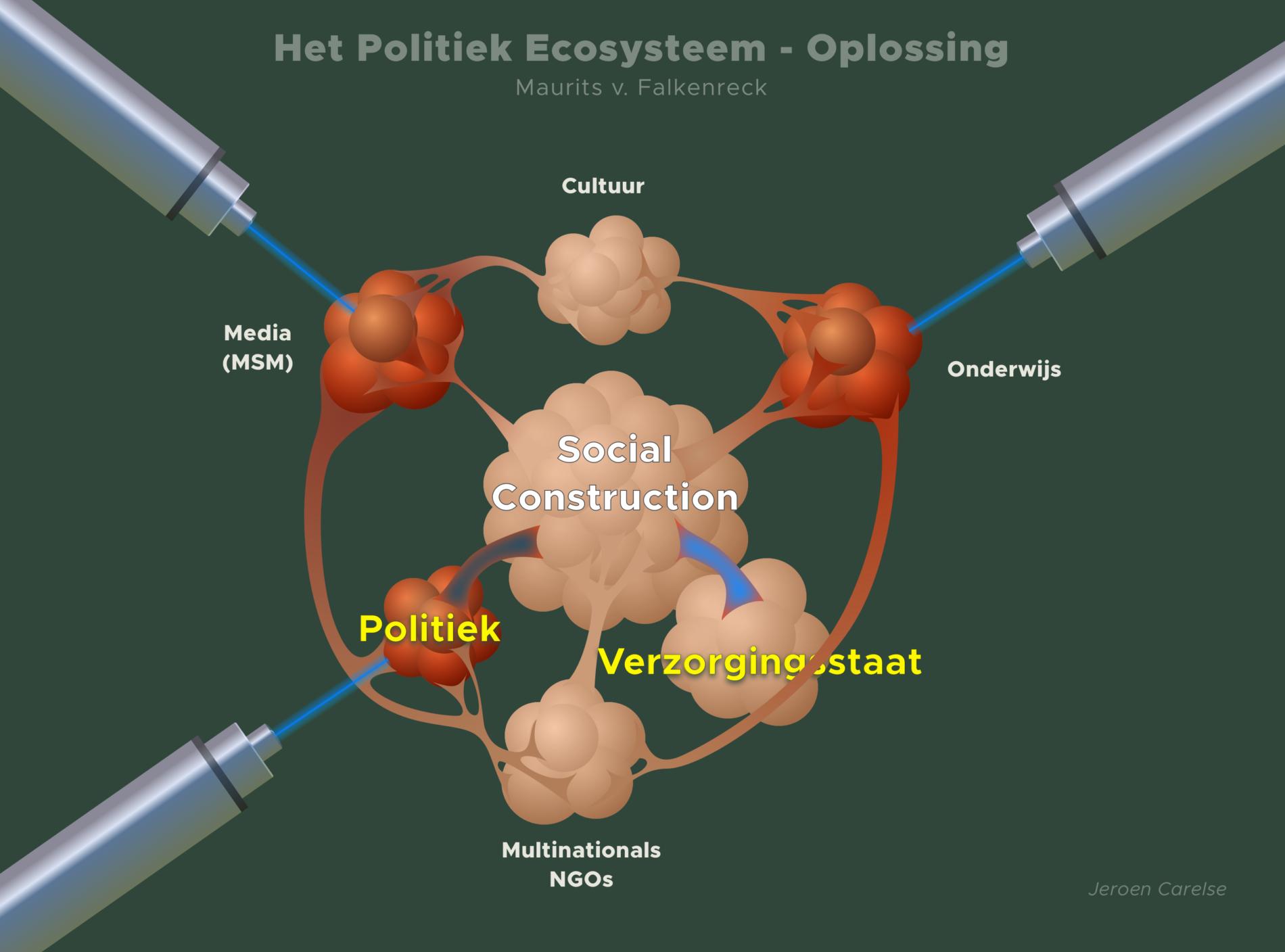 Het Politiek Ecosysteem - Oplossing-v2
